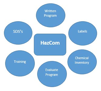 HazCom-graph